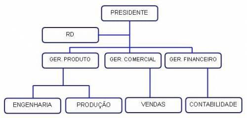 https://www.oficinadanet.com.br//imagens/coluna/1554/gd_organograma_01.jpg