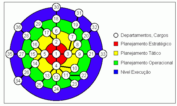Organograma radial distribuído conforme planejamento