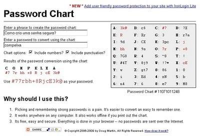 https://www.oficinadanet.com.br//imagens/coluna/2370//password_chart.jpg
