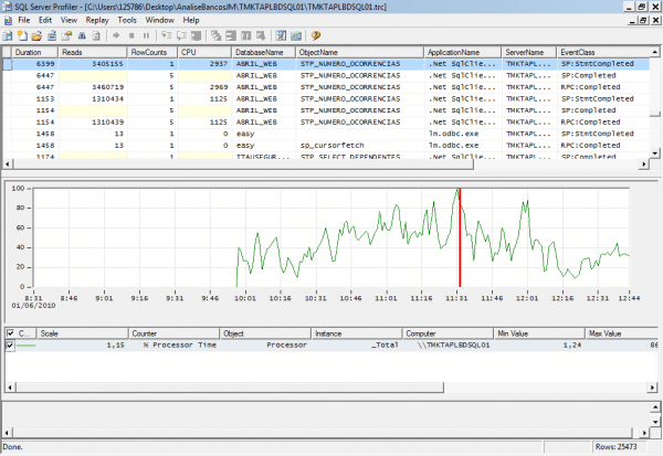 SQL SERVER: Integrando O System Monitor com o Profiler