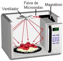 Como funciona o forno de microondas