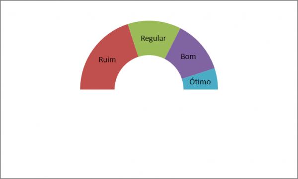 Como criar um Gráfico de Ponteiro Excel
