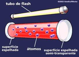 Como funciona o laser