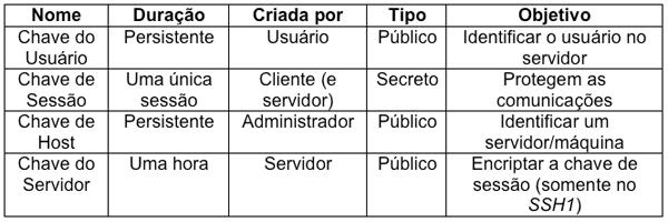 Componentes da Arquitetura SSH
