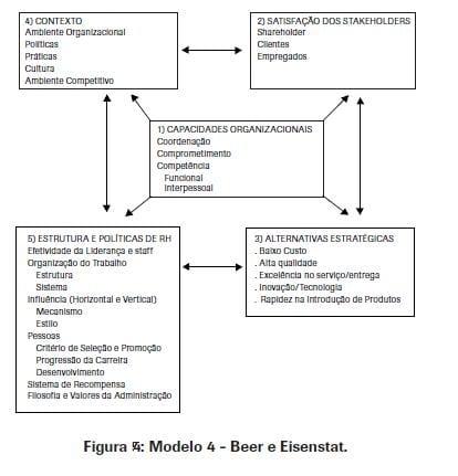 Falta de alinhamento entre TI e processo de negócios