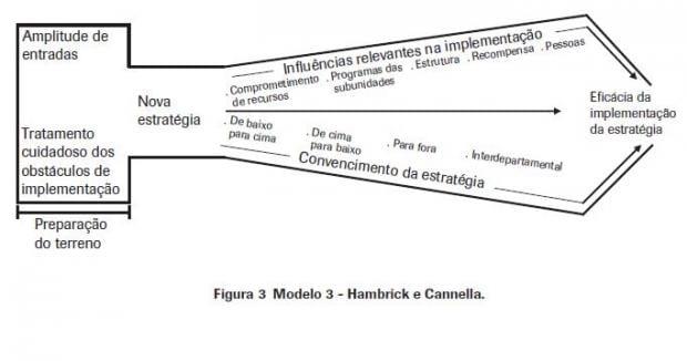beer and eisenstat organizational fitness profiling Hambrick e cannella (1989) e o organizational fitness profiling  (1989) and the organizational fitness profiling (ofp) of beer and eisenstat (1996, 2000.