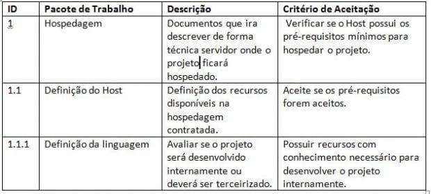 A estrutura analítica do projeto - EAP