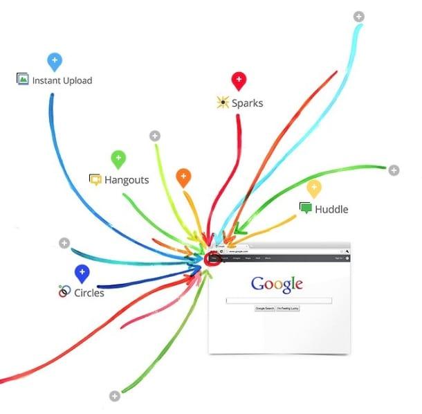 Projeto Google Plus: O Império Contra-Ataca
