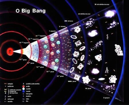 O que é antimatéria?
