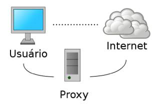 Configurando o Proxy Reverso no Apache + Linux (Debian)