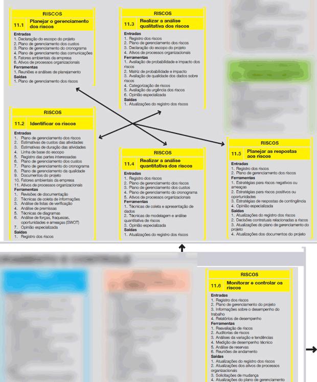 Analise de Risco em projetos
