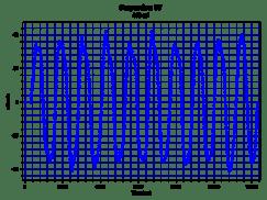 800 DPI - 500Hz