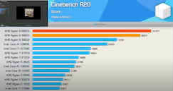 Cinebench R20 All Cores