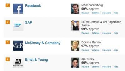Mark Zuckerberg ganha o título de chefe mais adorado