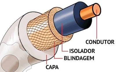 O que é cabo coaxial?