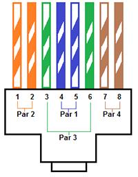 O que é o cabo de rede par trançado?