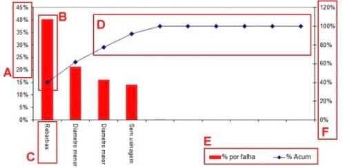 Elaborando um Gráfico de Pareto