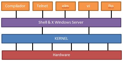 Kernel dos Sistemas Operacionais