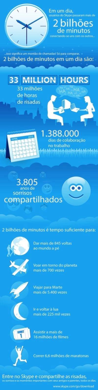 Tempo diário que usuários ficam no Skype atinge 2 bilhões de minutos