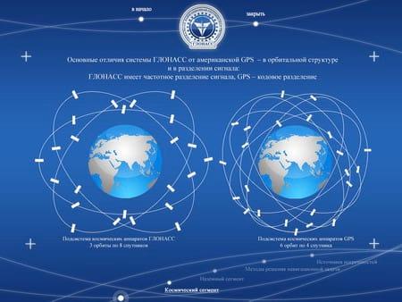 Você sabe o que é o GLONASS?