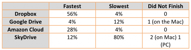Dropbox vs Google Drive vs Amazon vs OneDrive: Qual deles é o mais rápido?