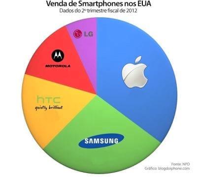Apple mantém liderança de mercado de smartphones, segundo a ComScore