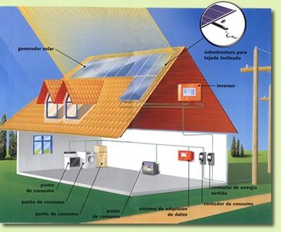 Captação de energia fotovoltaica