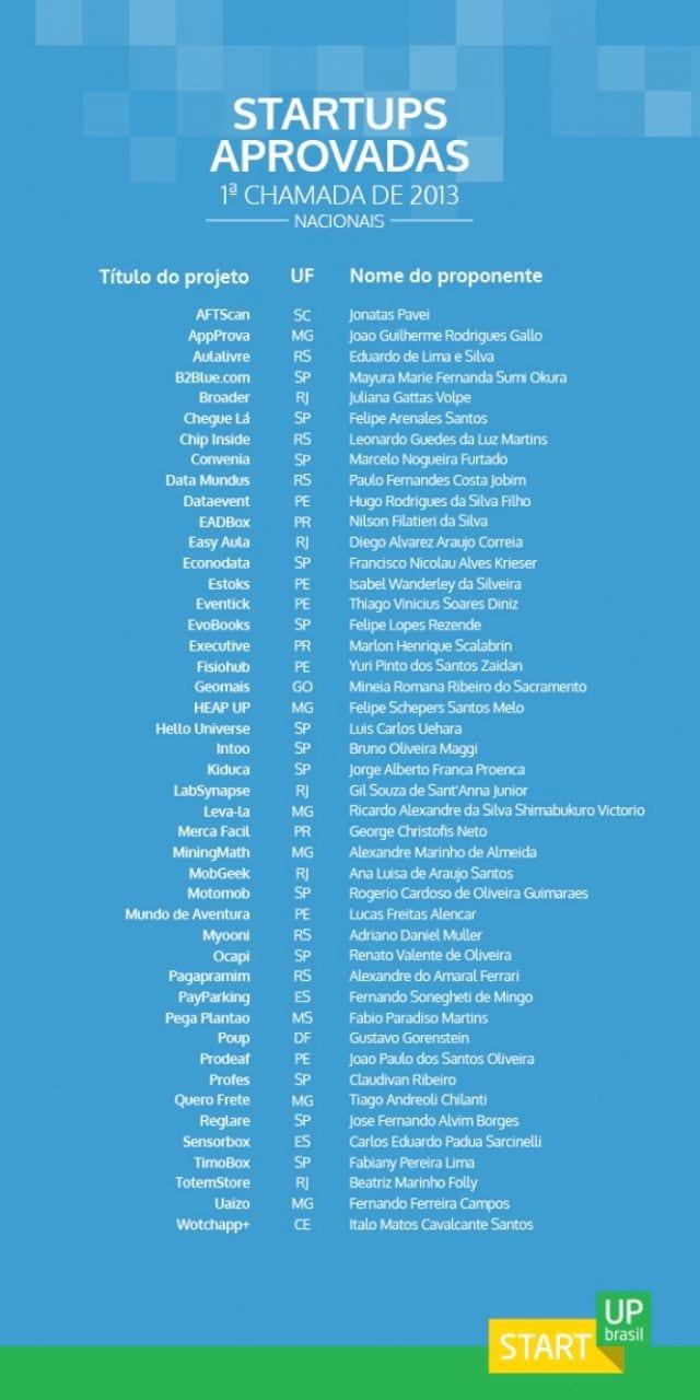 Veja a lista de StartUps aprovados pelo Governo Federal
