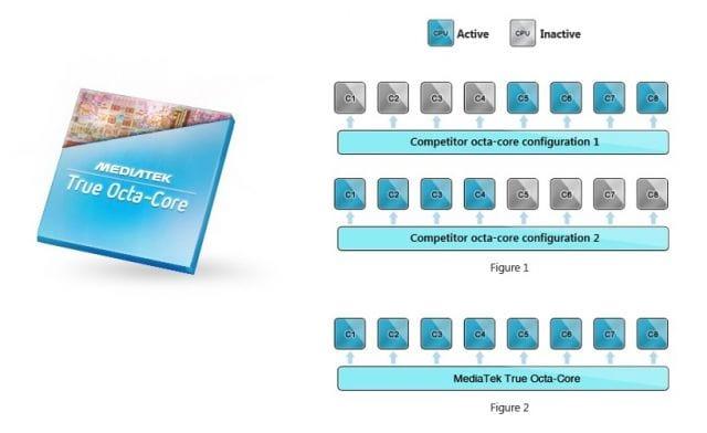 MediaTek anuncia o verdadeiro processador de oito núcleos