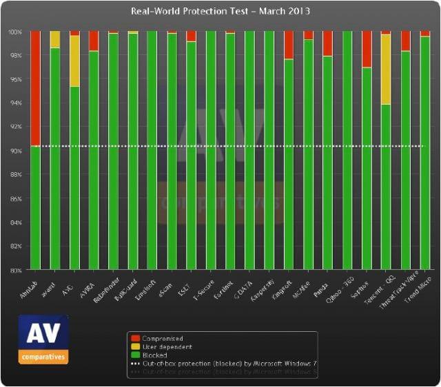 5 melhores antivírus pagos em 2013