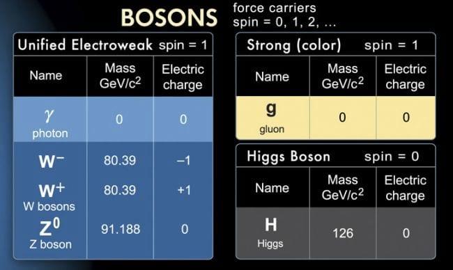E o Universo surgiu no... Bóson de Higgs