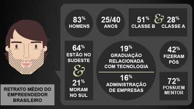 O perfil do empreendedor digital no Brasil [infogr�fico]