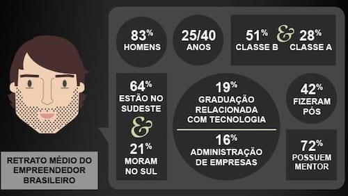 O perfil do empreendedor digital no Brasil [infográfico]