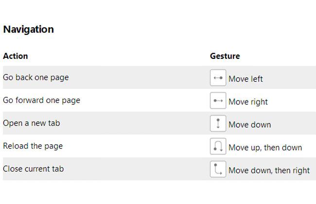 Controles de movimento de mouse do Opera. Para usa-los é só segurar o botão direito do mouse e realizar um dos movimentos