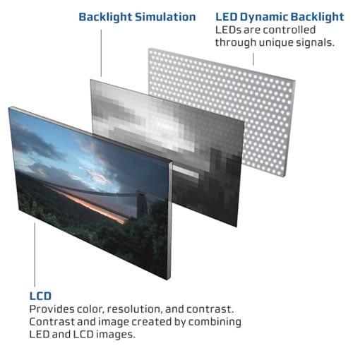 Como funciona a tecnologia LED das televisões?