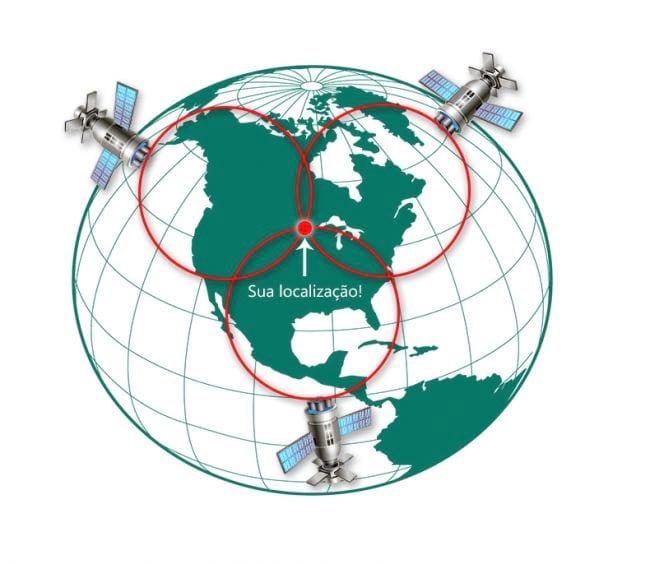 Como funciona o GPS?