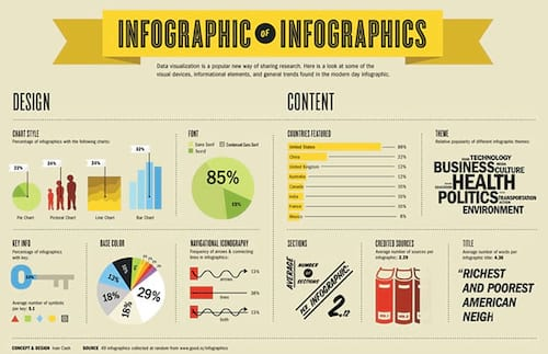 O que é um infográfico?