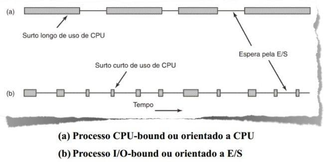 Sistemas Operacionais - O que é Escalonamento de Processos?