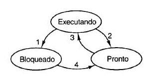 Sistemas Operacionais - O que é Deadlock?