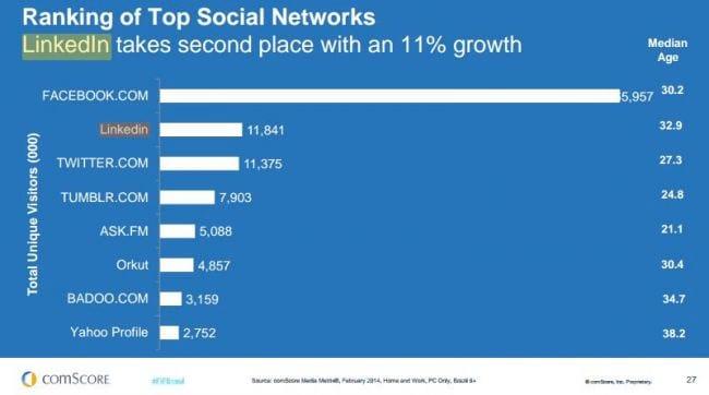 Brasileiros ficam mais tempo no Facebook que argentinos na internet