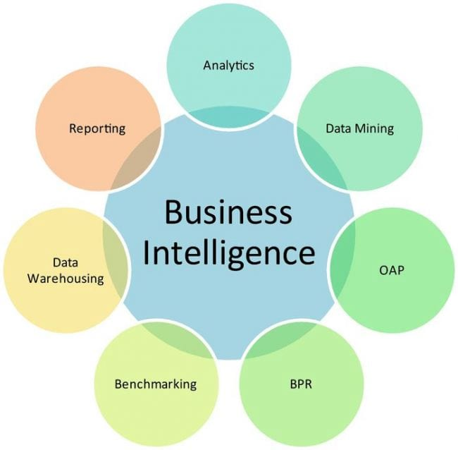 O que é Business Intelligence?