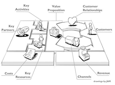 Canvas: Business Model Generation