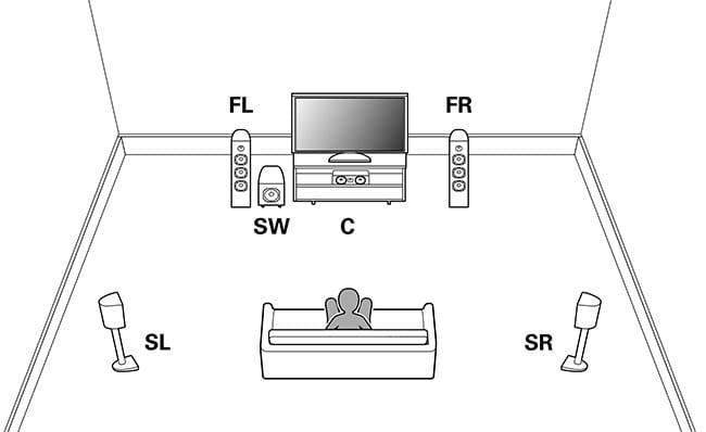 Exemplo de áudio 5.1