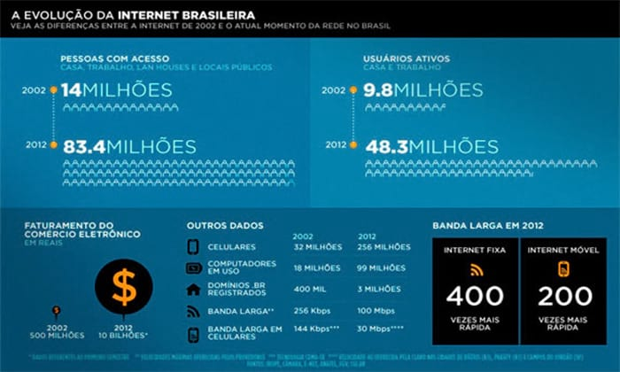 Evolução da internet brasileira