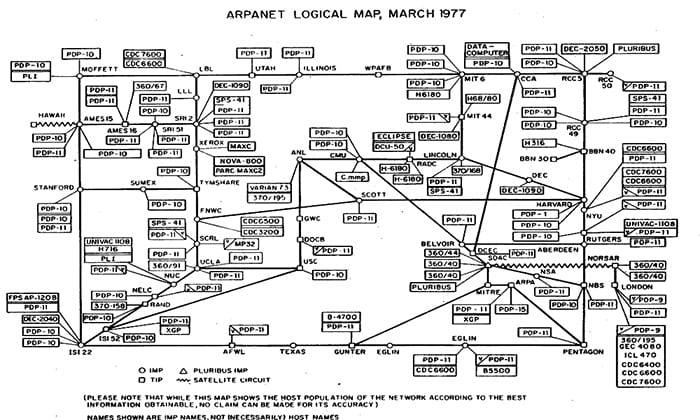 Mapa lógico da Arpanet em 1977