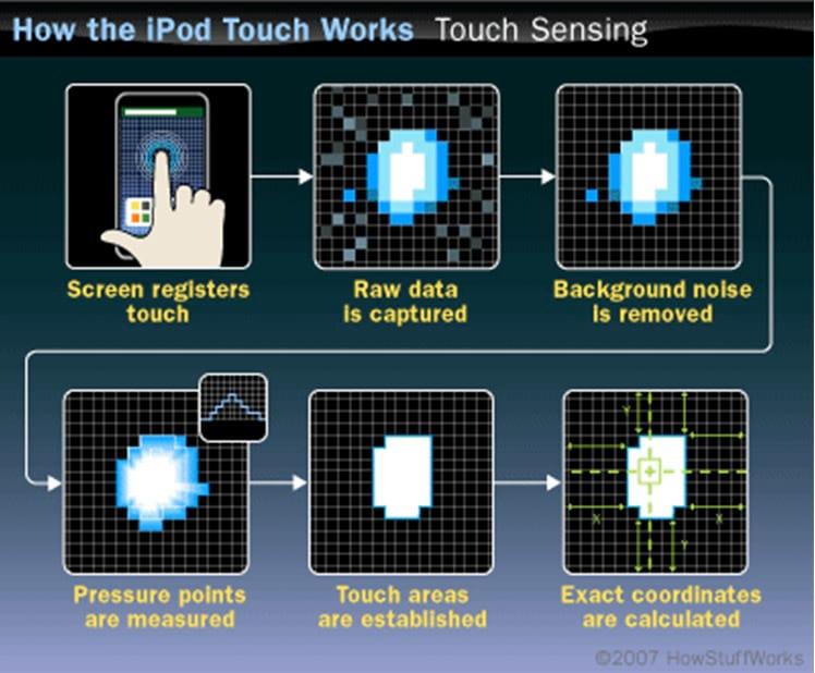 Como funciona o touch screen?