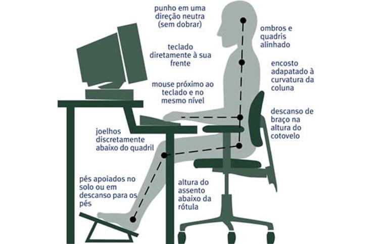 Aplicação da ergonomia