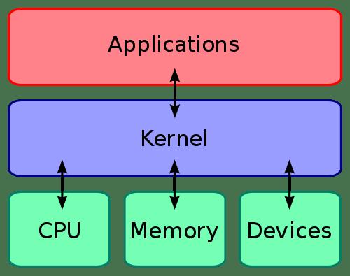 O Que  U00e9 Kernel