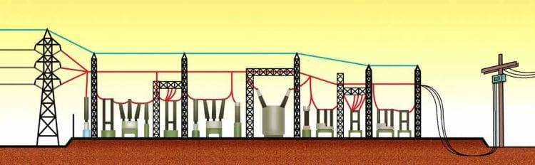 Como funcionam as linhas de transmissão de energia elétrica e por que acontecem os problemas?