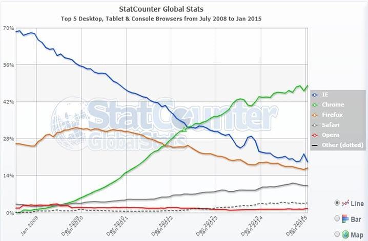 A decadência do IE em pouco mais de 5 anos, e a tendência é a queda cada vez mais acentuada.